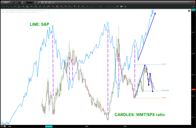 ratio of WMT/SPX compared to the SPX