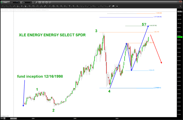 Energy, a case could be made for continued strength thereby delaying the move down in the S&P