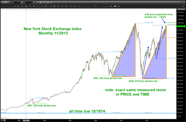 New York Stock Exchange Index