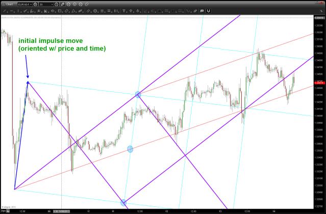 EURO angles