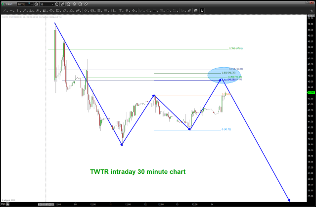 TWTR SELL Pattern Potential