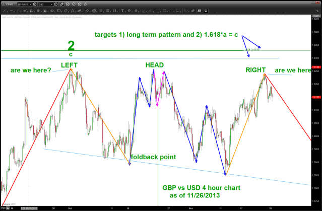 GBP vs USD 4 HR chart