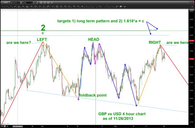 GBP vs USD 4 HR chart
