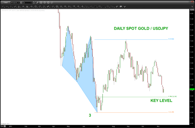 spot gold vs USDJPY relative strength