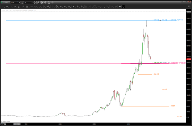 April 7 2013 AAPL monthly