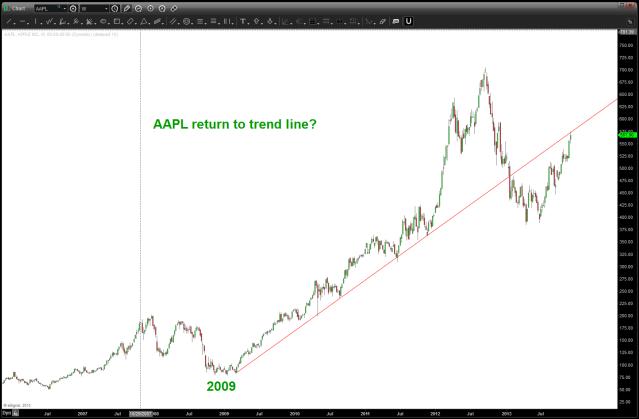 Dec 06 2013 AAPL trend line