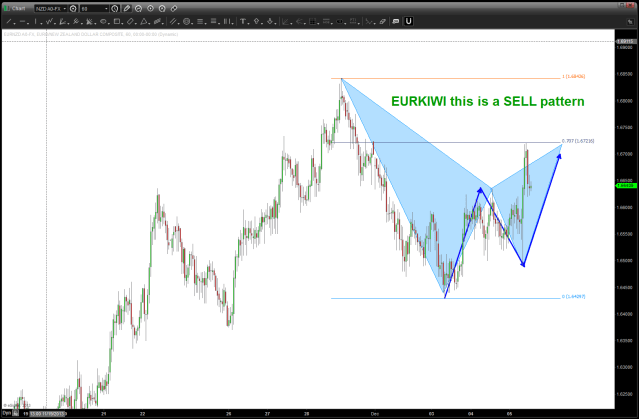 EUROKIWI SELL PATTERN from 12/05/2013