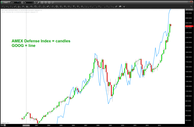 GOOG and the DEFENSE INDEX ... look the same, hugh?  things that make you go hmmmm