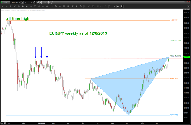 EURJPY attacking .618 from all time high and, a little higher, a major extension target