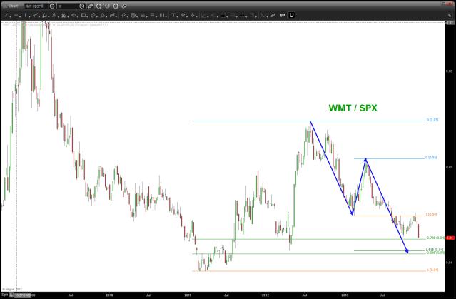 WMT/SPX - little lower ...