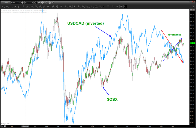$OSX and USDCAD