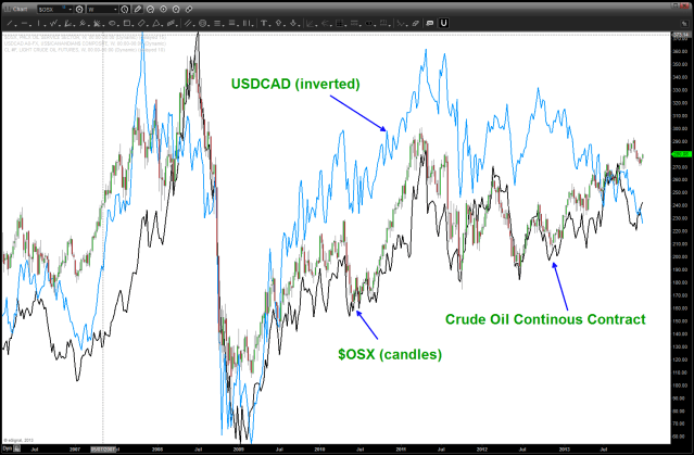 Oil Services, Loonie and Crude