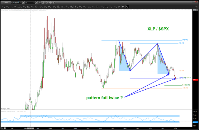 note, do we have two patterns failing on the important XLP/SPX ratio?