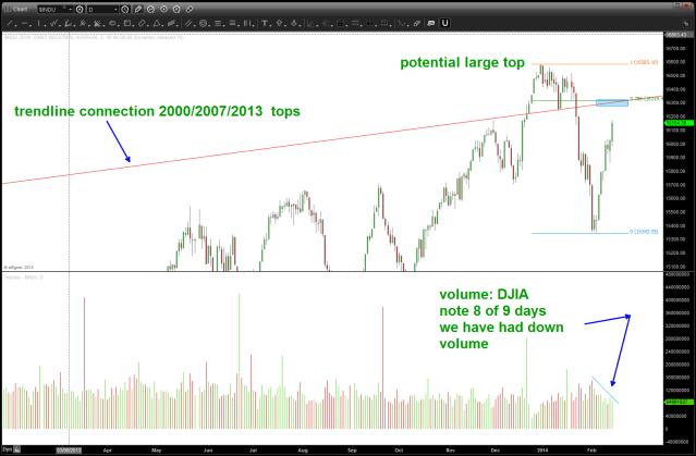 Feb 15 2014 DJIA