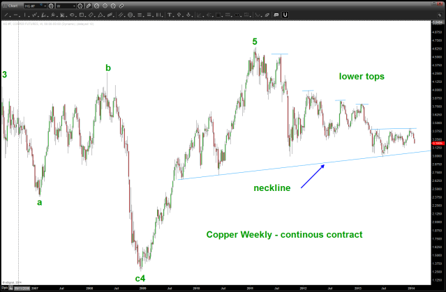 Copper as of Feb 2014