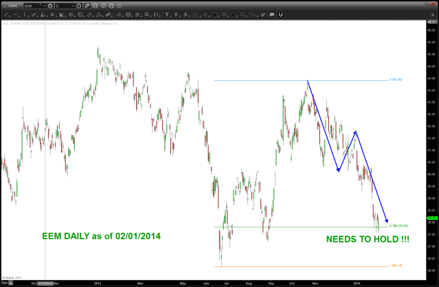 EEM NEEDS TO HOLD CURRENT LEVELS