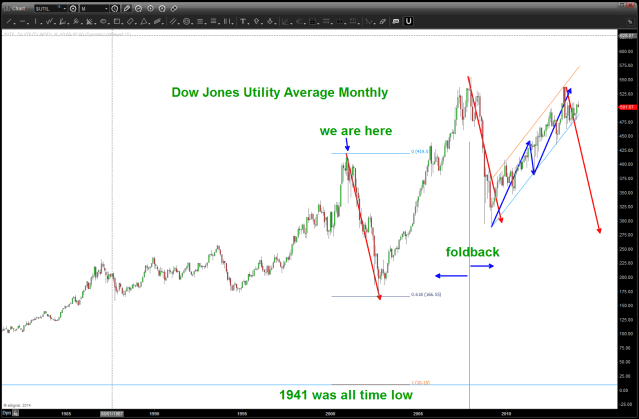 long term look at a potential foldback in the DJUA