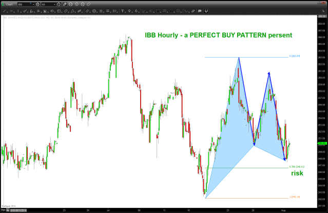 they don't come any nicer than this BUY pattern on IBB