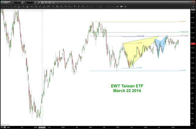 EWT Taiwan ETF