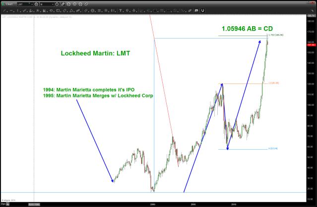 LMT LOCKHEED
