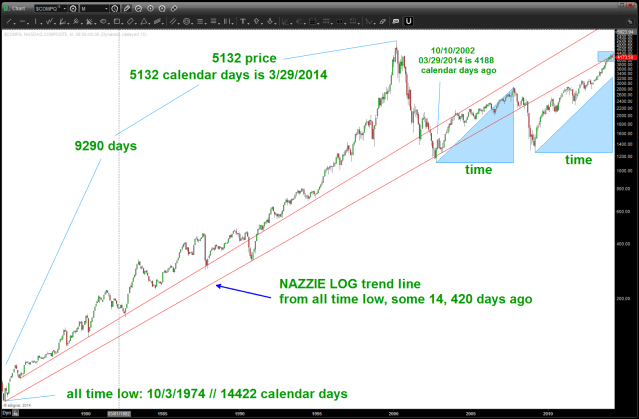 NASDAQ LOG trend line from all time low