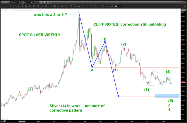 Spot Silver Weekly