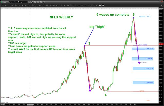 NFLX Downside Targets