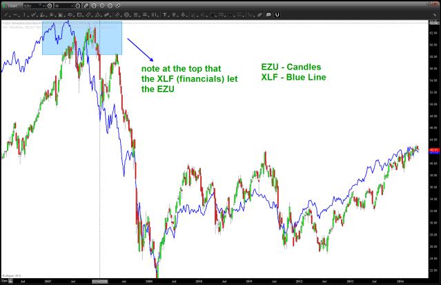 EZU w/ XLF overlaid