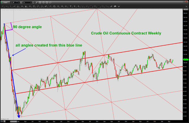 Crude Oil Trend lines from the dark blue line