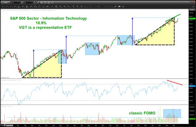 IT ETF 19% of S&P 500