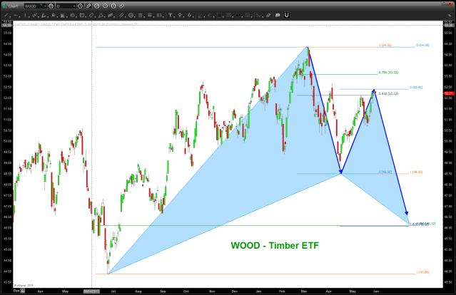 WOOD - Timber ETF