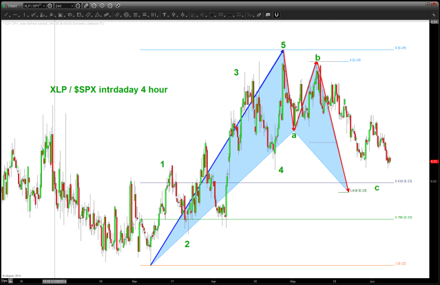 XLP/SPX showing a buy after a typical a-b-c correction
