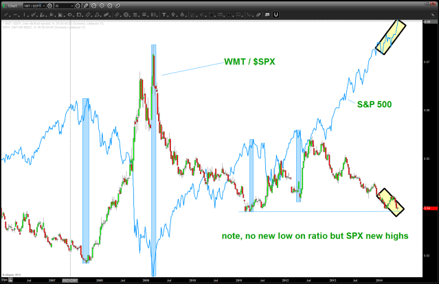 WMT/SPX ratio