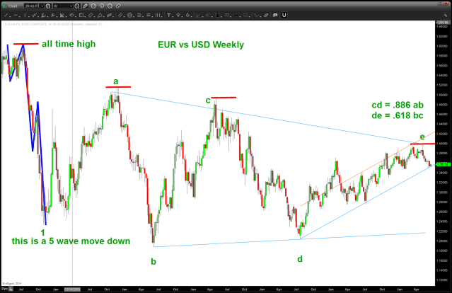 EURO bearish triangle
