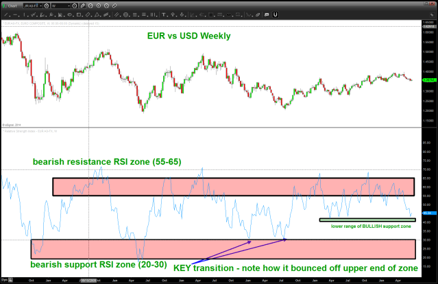 WEEKLY RSI Study EUR vs USD
