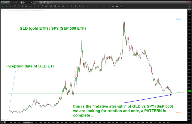 ratio analysis of GLD to SPY
