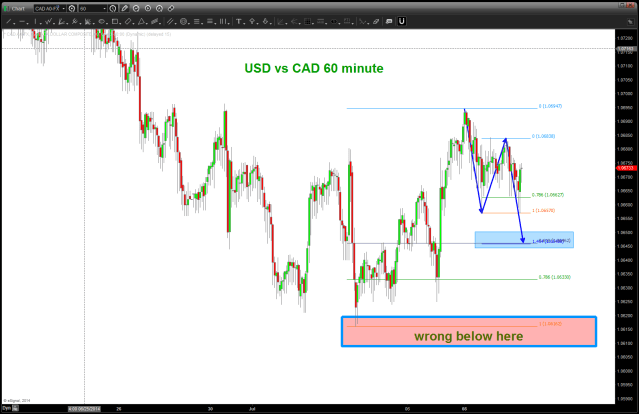 USD vs CAD (Loonie) 60 minute