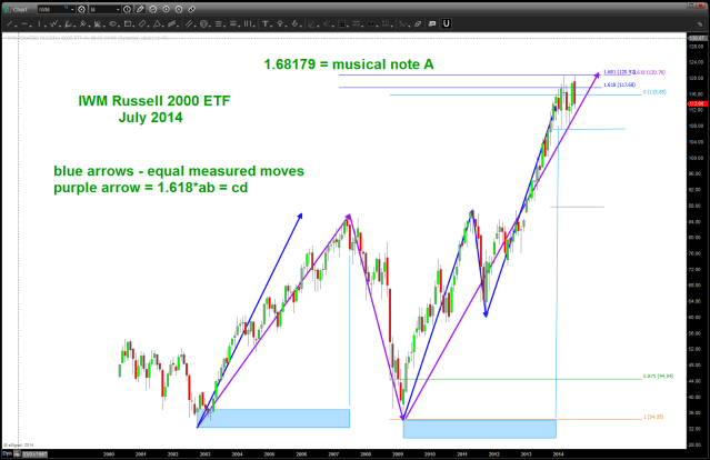 "IWM showing ""PATTERNS"" forming zone of 113-120 target zone"