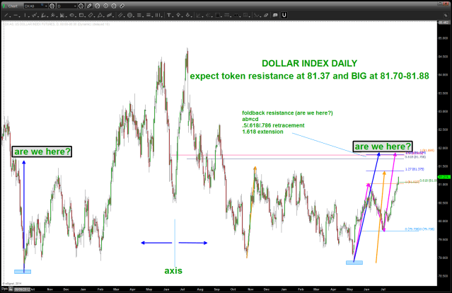 Dollar Index Daily