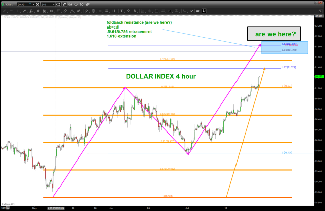 DOLLAR INDEX 4 hour