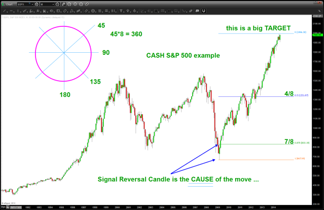 1/8 th intervals of the Signal Reversal Candle