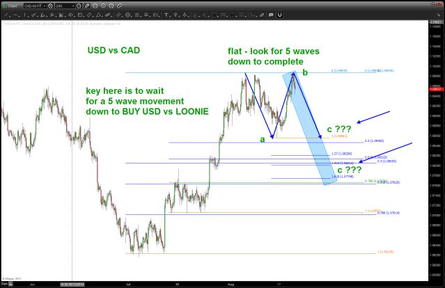 USD vs CAD