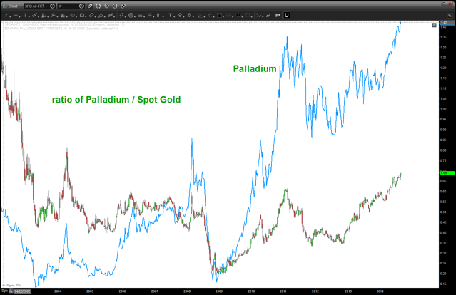note, palladium prices overlaid and how the ratio is nicely synced w/ the highs and lows.
