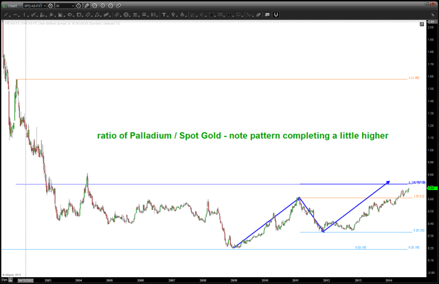 ratio of XPD / XAU - note pattern completing a little higher