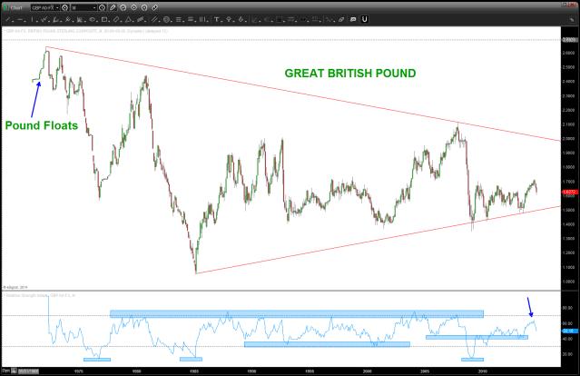 Great British Pound Monthly