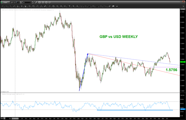 GBP vs USD WEEKLY