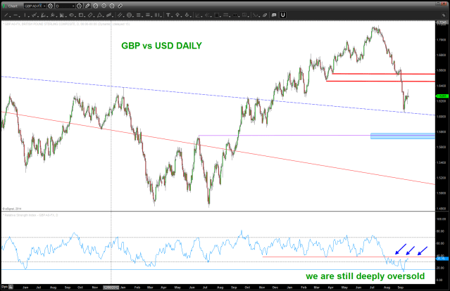 GBP vs USD DAILY