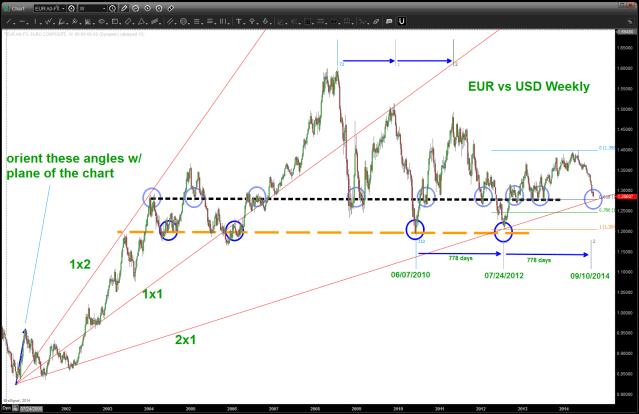 EURO vs USD weekly
