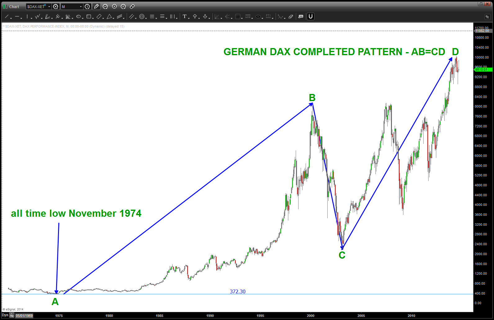 Bart's Charts | Advanced Pattern Recognition | Page 68