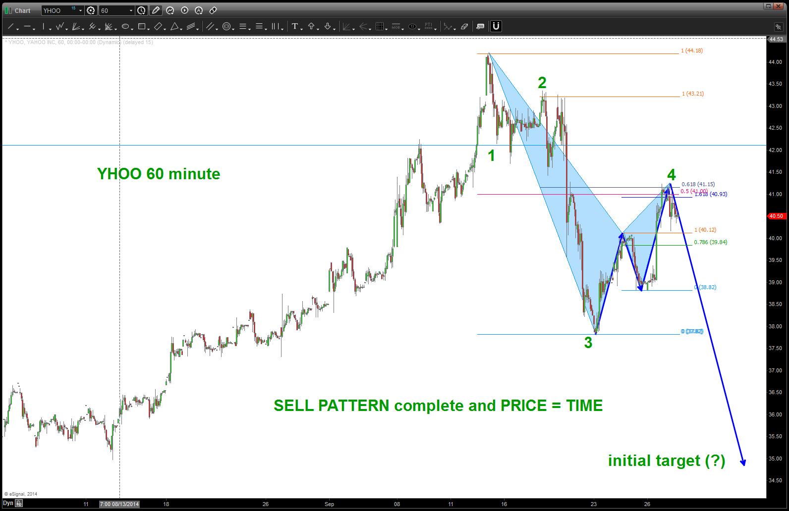 Pattern hits price